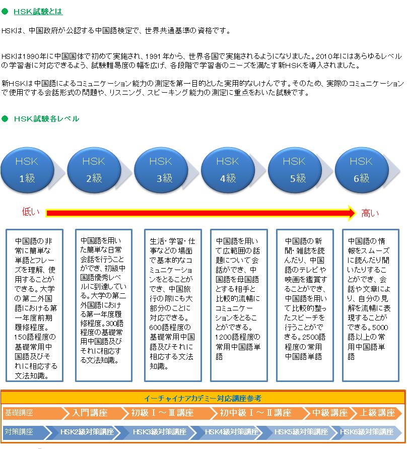 HSK試験紹介