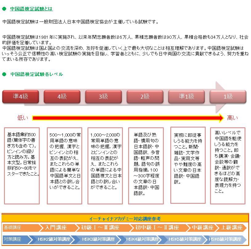 中検試験紹介2